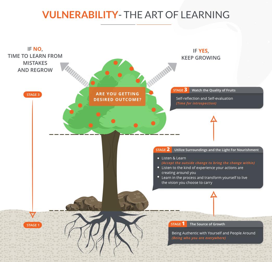 2-Vulnerability